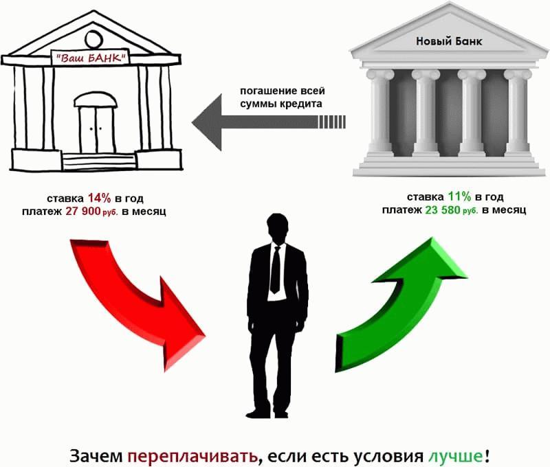 Что значит рефинансирование по ипотеке