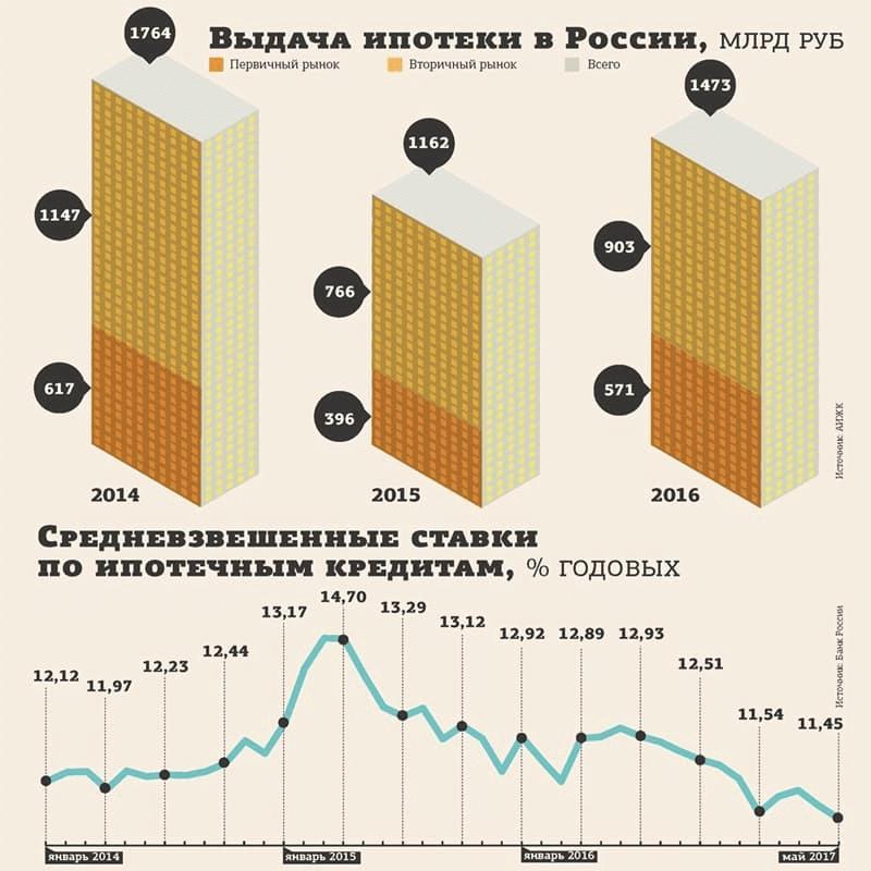 Помощью государства в реструктуризации ипотеки