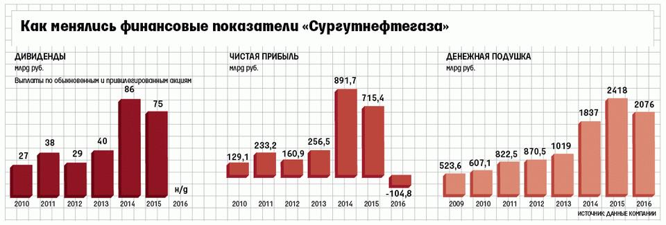 """Финансовые показатели """"Сургутнефтегаз"""""""