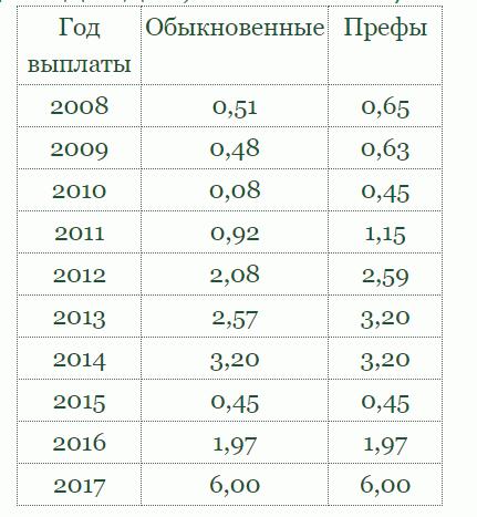 статистика дивидендов по акциям Сбербанка