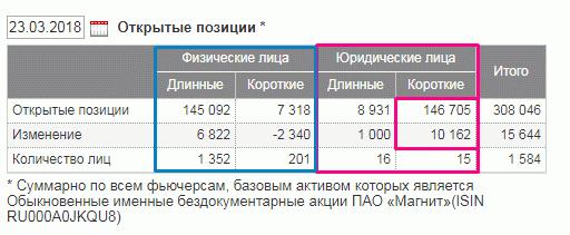 """Статистика покупок ценных бумаг """"Магнита"""""""