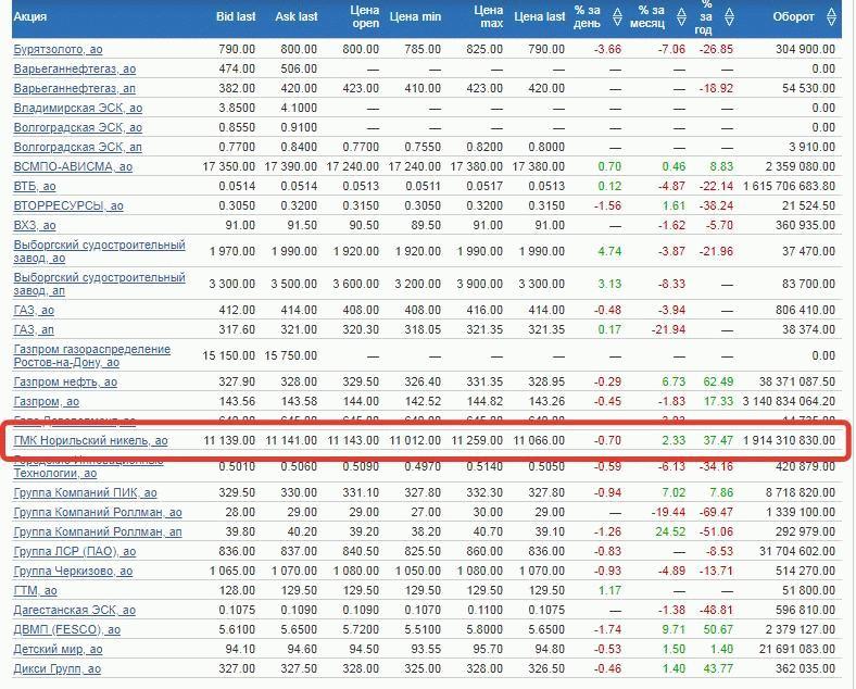 стоимость акций Норникеля