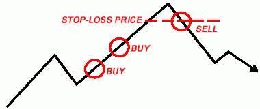 Принцип работы биржевой заявки «stop loss»
