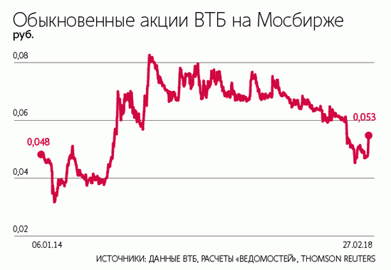 Динамика стоимости акции ВТБ