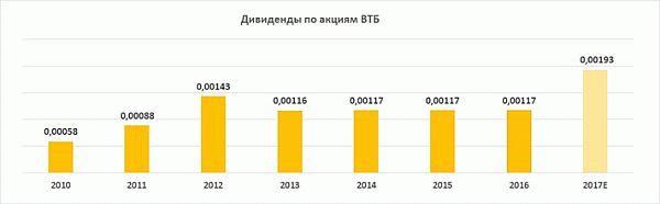 Динамика дивидендов по акциям ВТБ