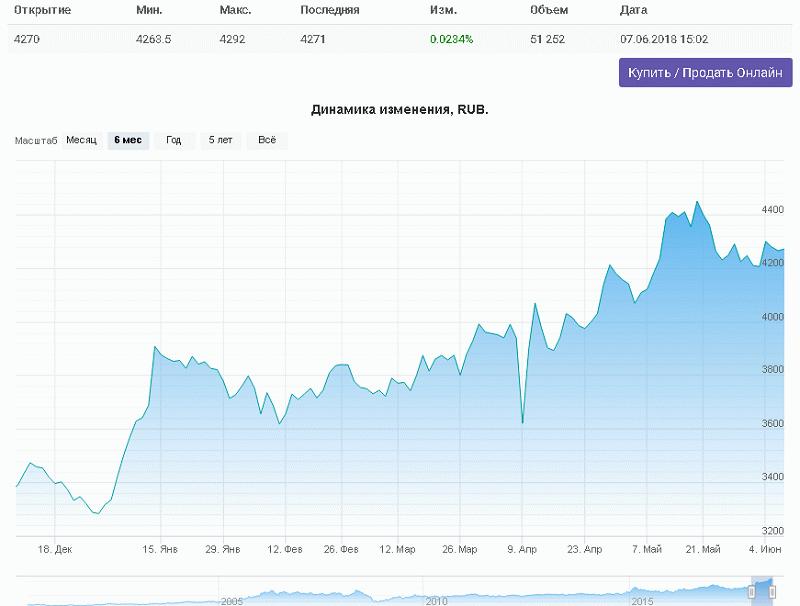 Динамика курса акций Лукойл