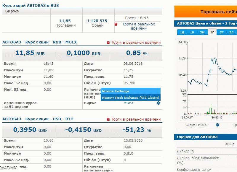 """Котировки акций """"АвтоВаза"""""""
