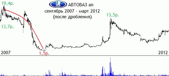 """Падение и рост стоимости акций """"АвтоВаза"""""""
