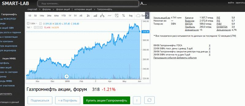 График изменения стоимости на портале Smart-Lab