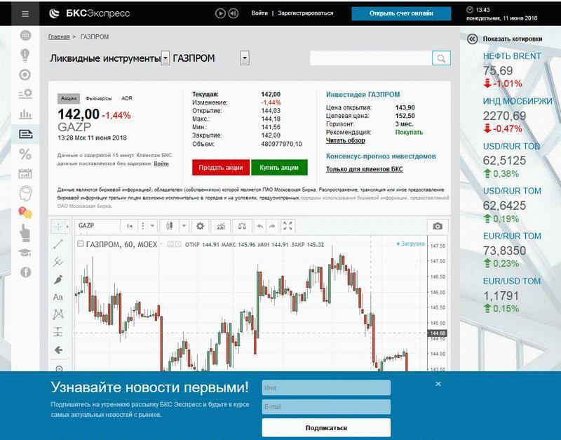 Курс акций Газпрома