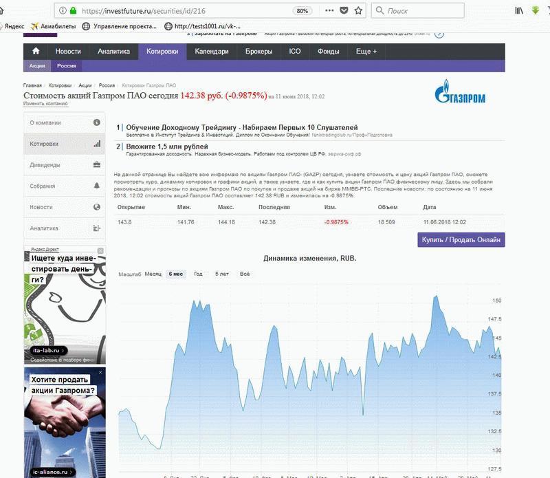 Котировки акций Газпрома