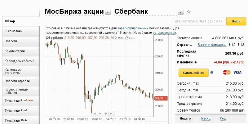 информация о курсе акций на сайте брокера Финам