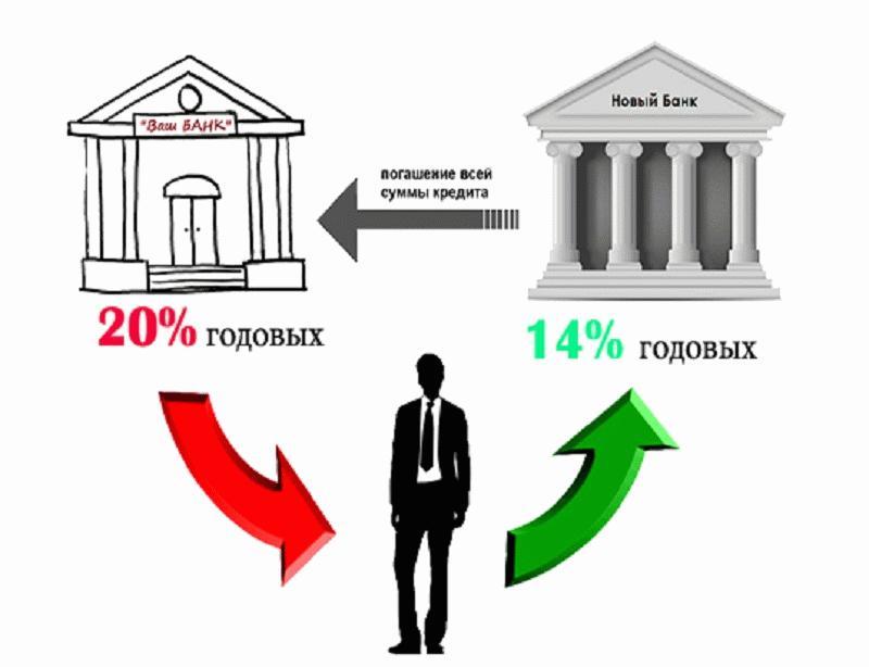 основная суть рефинансирования