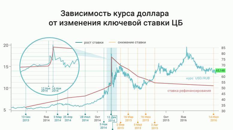 Курс доллара и ставка рефинансирования