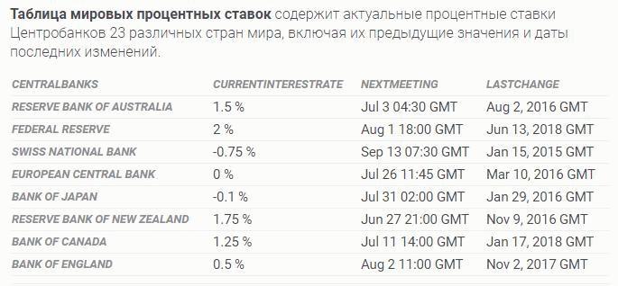Мировые показатели ставки рефанинсирования