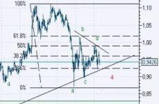 Цена акции ПАО «РусГидро» сегодня