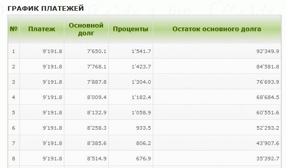 Аннуитетные платежи равны в течение всего срока кредитования