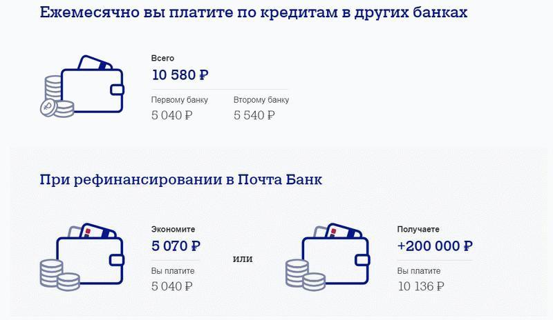 Рефинансирование в Почта банке