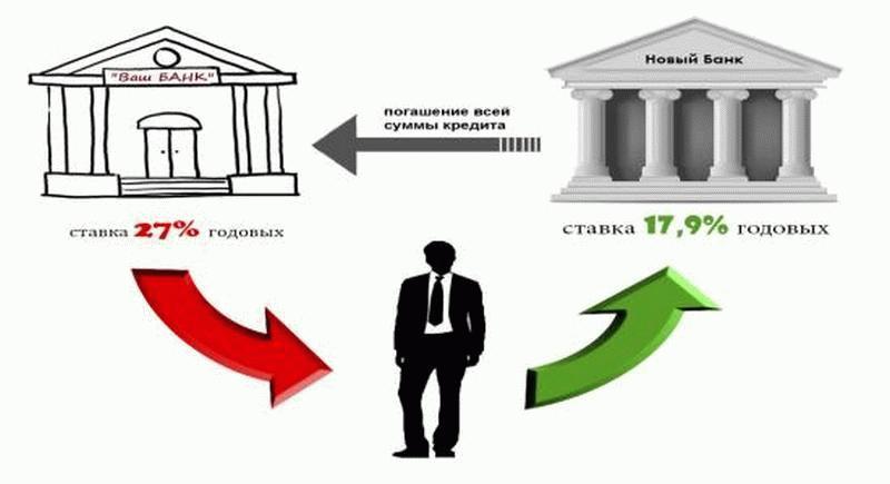 рефинансирование в новом банке