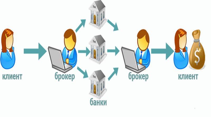 схема работы кредитного брокера