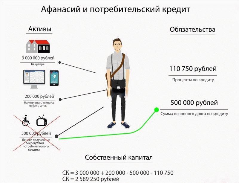 Как работает потребительский кредит