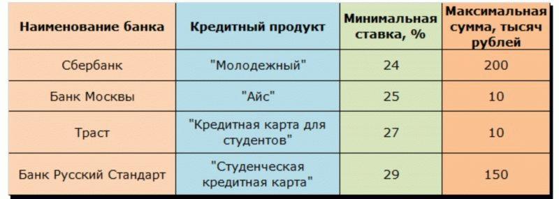 Предложение банков для неработающих студентов
