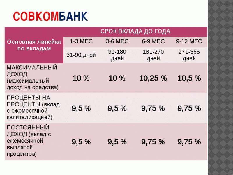 Основная линейка по вкладам Совкомбанка. Условия обслуживания.