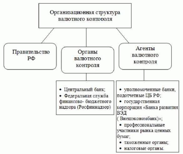 Органы валютного контроля
