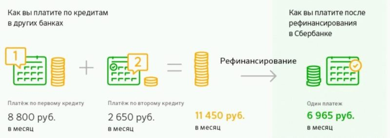 Как работает рефинансирование