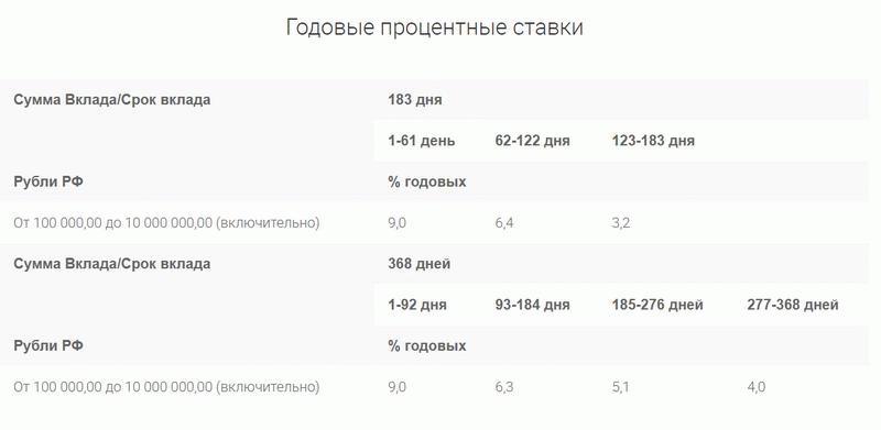 Проценты ОТП