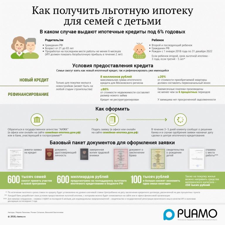Порядок предоставления ипотеки семьям с детьми