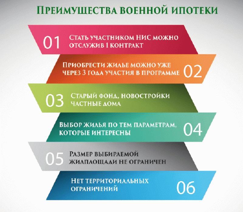 преимущества военной ипотеки, оформленной в Россельхозбанке