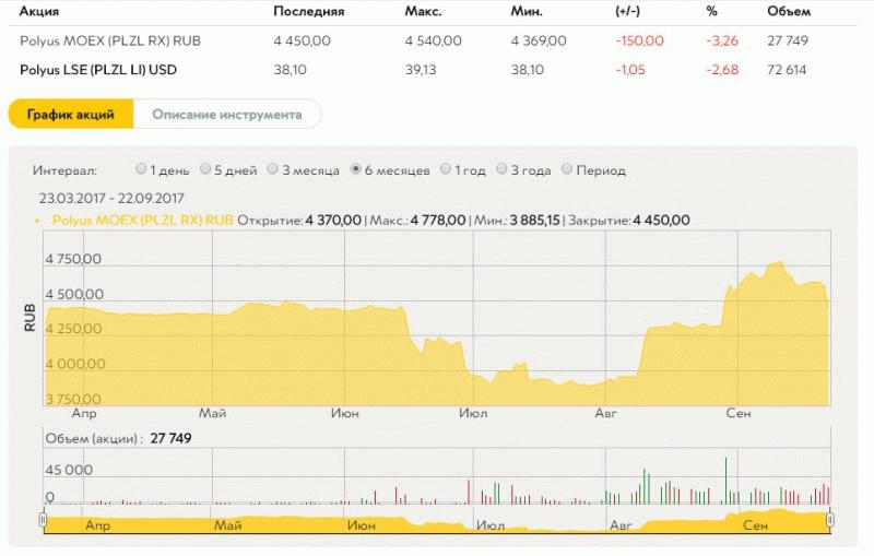 Полюс золото на сайте Московской биржи